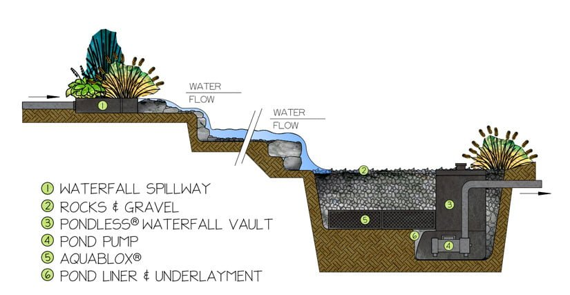 Pondless-Waterfall-How-it-Works